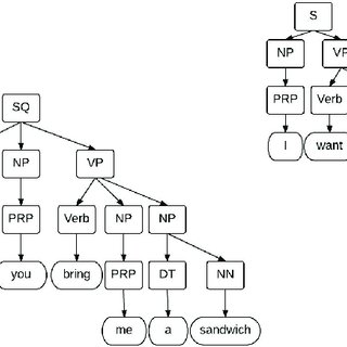 a) Example of an imperative parts of speech tree; (b) Example of ...