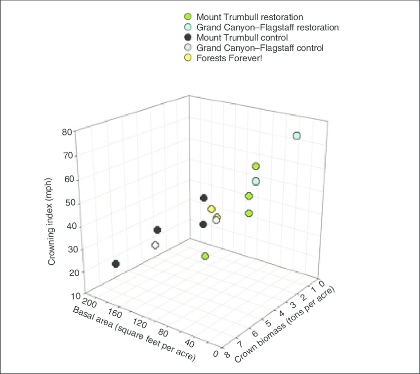 Comparison of forest basal and crown biomass with crown