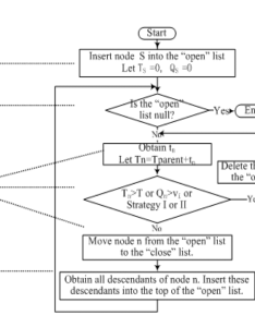 The flowchart of depth first search process with control rules also rh researchgate