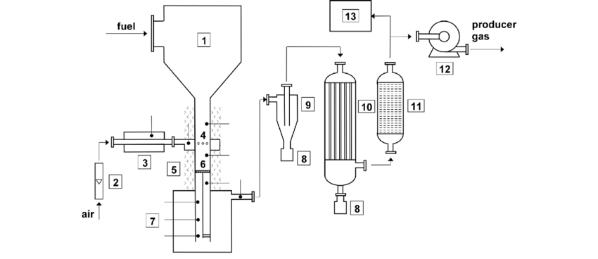 Schematic diagram of the rig: 1-fuel hopper, 2-rotameter