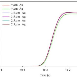 Finite element model for the PZT pyroelectric cells: (a