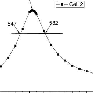 Measurement of laser beam diameter by the method of