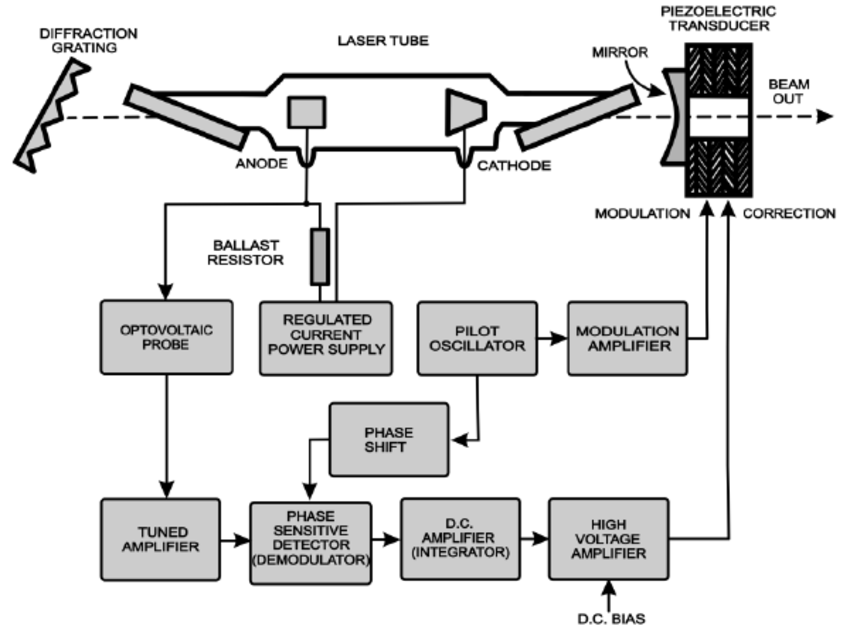 Block-diagram of the automatic frequency control
