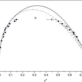 Phase diagrams (orthobaric and saturation pressure curves