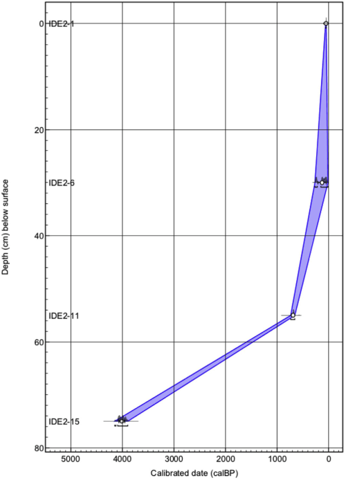 small resolution of ageedepth curve from ide 2 pollen spore section