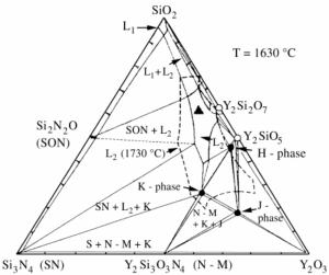 Phase diagram of the Y 2 O 3  Si 3 N 4  SiO 2 system