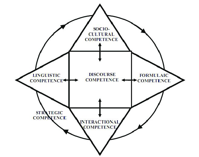 Representação revisada da competência comunicativa. Fonte