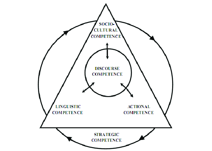 Representação de Celce-Murcia, Dörnyei e Thurrell (1995