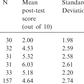 Differences between pre-test and post-test scores