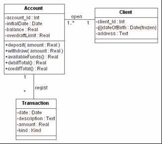 Class Diagram For The Bank Account Example Download Scientific Diagram