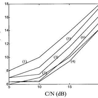 (PDF) Phase Noise and Sub-Carrier Spacing Effects on the