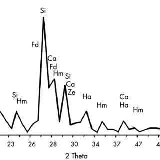 Diagrama de difracción de rayos X del sedimento asociado