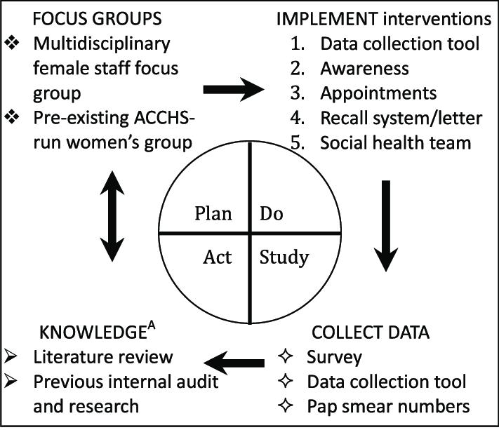 A visual representation of the Plan-Do-Study-Act (PDSA