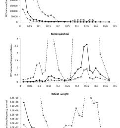 standardized wp variances for a applied nitrogen b melon position and [ 714 x 1116 Pixel ]