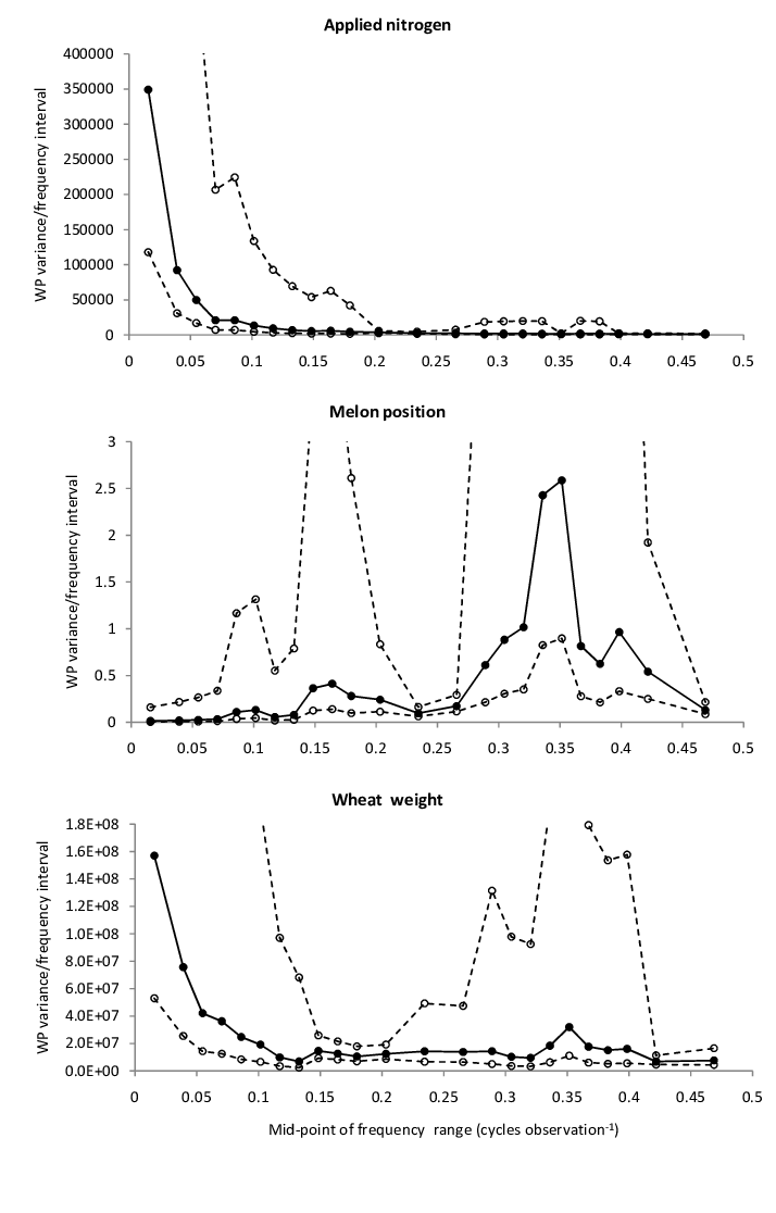 hight resolution of standardized wp variances for a applied nitrogen b melon position and