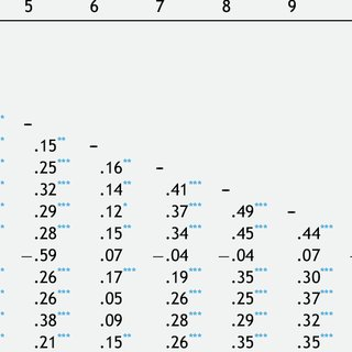 (PDF) The factorial structure of cognitive abilities in