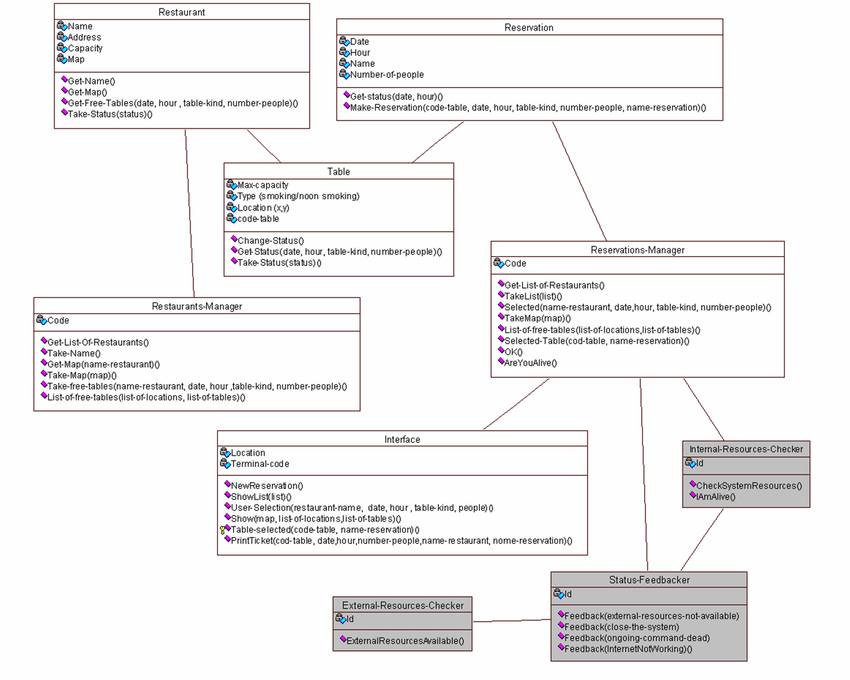 Class Diagram For Restaurant Management With System Status