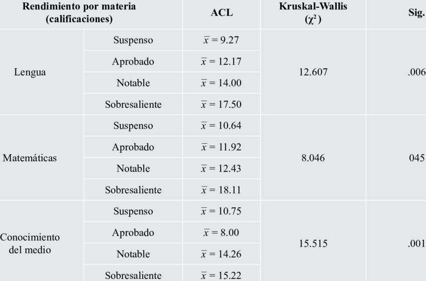 Inferential Statistics (Kruskal-Wallis test) for different