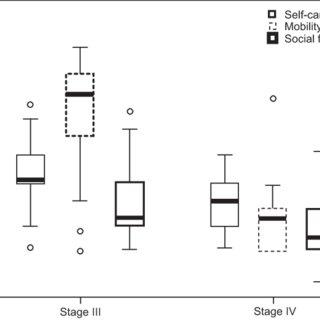 (PDF) Quantification of functional abilities in Rett