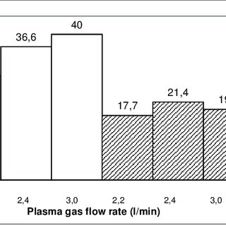 Comparison of Plasma Transferred Arc processes PTA and PAW
