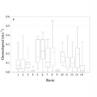 (PDF) Behaviour and Locomotor Activity of a Migratory