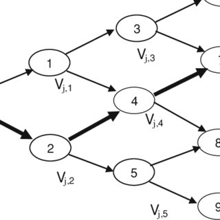 (PDF) An approximate solution approach for a scenario