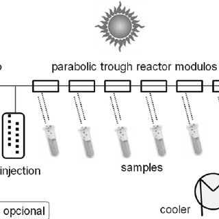 (PDF) Solar Photochemistry for Environmental Remediation