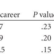 (PDF) Occupational Health Hazards in ICU Nursing Staff