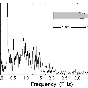 (PDF) alresdy Sent. THz Radiation in the Tapered LiNbO3
