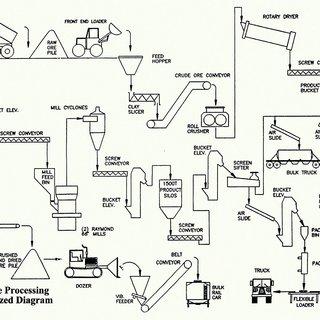 (PDF) Bentonite processing