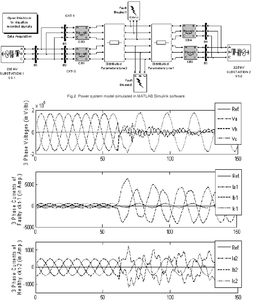 hight resolution of three phase voltage phase currents during double phase to ground fault