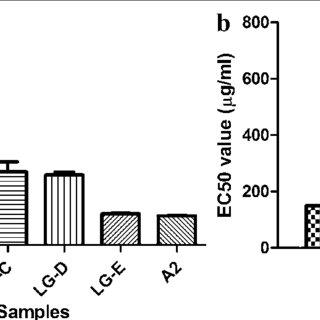 FT-IR spectrum of synthesized lignin-gelatin composites