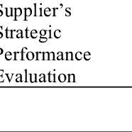 (PDF) Strategic purchasing participation, supplier