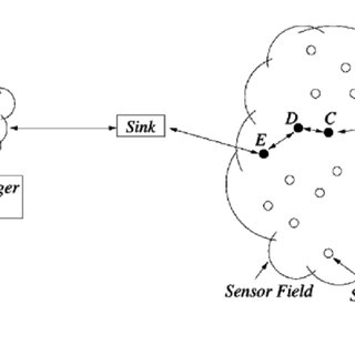 Matin, 2012; Al-Obaisat & Braun, 2007). Protocol stack of