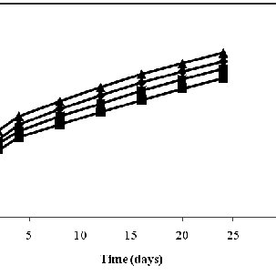 (PDF) Release Kinetics of Cellulosic Nano particulate