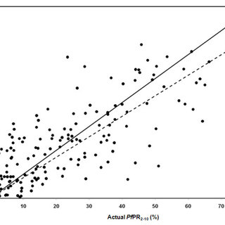 Scatter plot of actual versus predicted point-values of