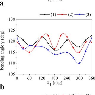 Relaxed rotational barriers [density functional theory