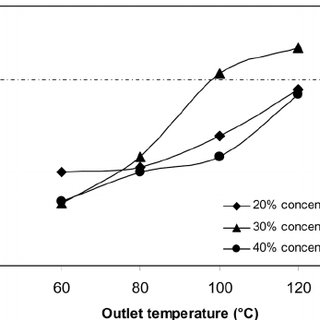 Effect of spray dryer outlet air temperature on the bulk