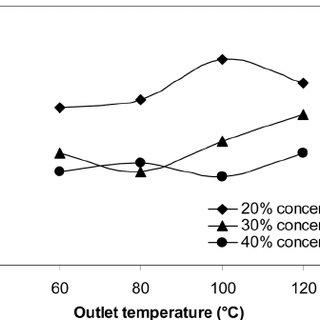 DSC thermogram of spray-dried whey powder (30 % w = v