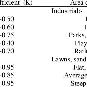 (PDF) Rainwater Harvesting-A Case Study of Amba Township