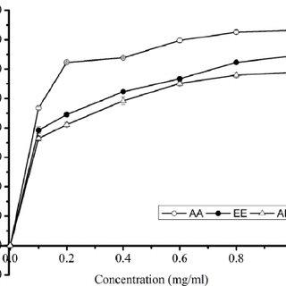 DPPH radical scavenging activities of ascorbic acid