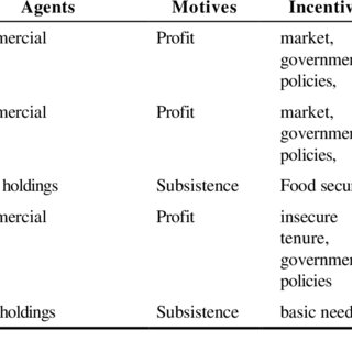 (PDF) Poverty and Environmental Degradation:A Literature