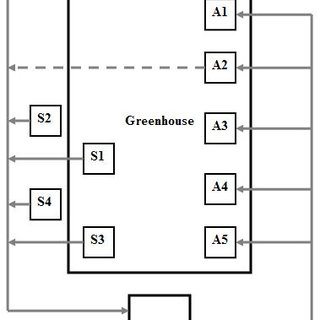 (PDF) A Fuzzy Inference System Approach for Greenhouse