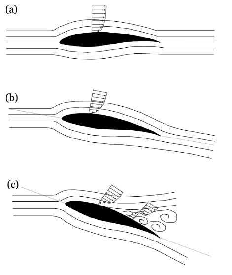 3: Typical flow field around wind turbine blades at