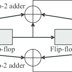 Convolutional encoder with constraint length = 3 and rate
