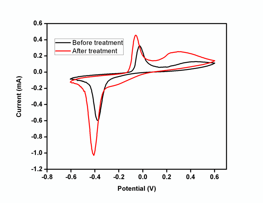 What are the possible reasons of redox peaks of rGO