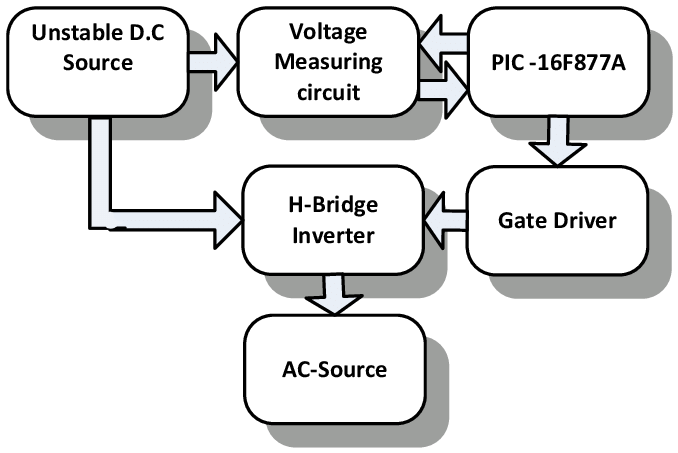 Block diagram of the system 3. METHODOLOGY AND DISCUSSION