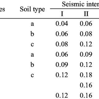(PDF) Development of damage probability matrices based on