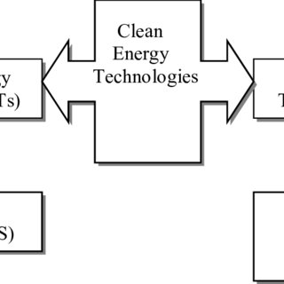 (PDF) Sustainable Tourism, Renewable Energy and Transportation