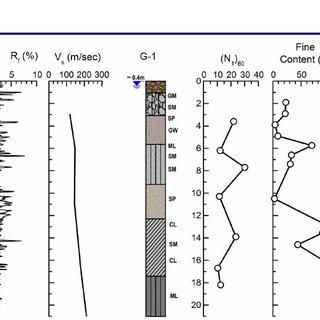 (PDF) Soil Liquefaction/Nonliquefaction in the Achaia-Ilia